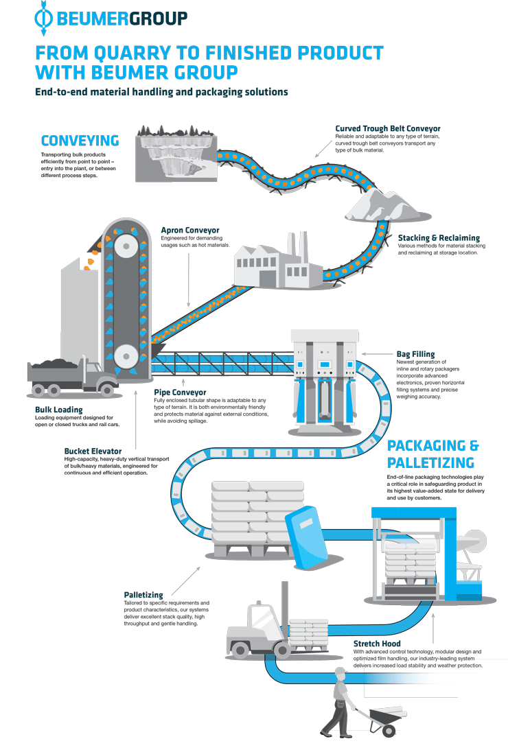 Packaging, palletizing, conveying & loading