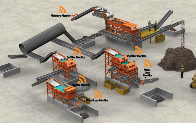 Eriez Recycling System monitoring and reporting technology