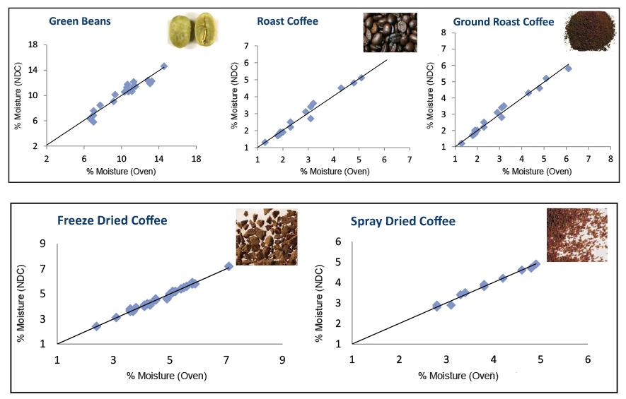 InfraLab Coffee Moisture Measurement
