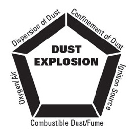 combustible dust explosion pentagon