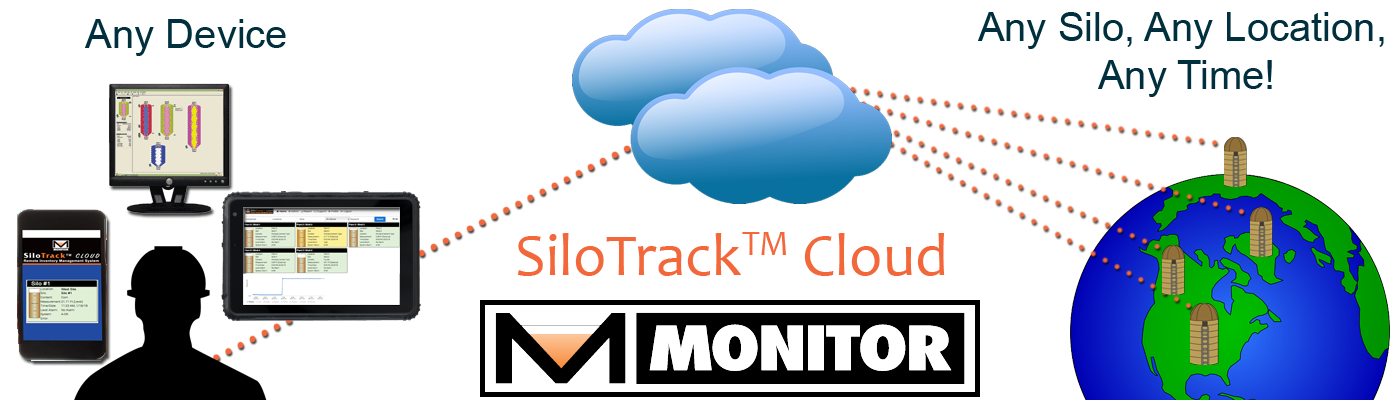Continuous level monitoring inventory management system