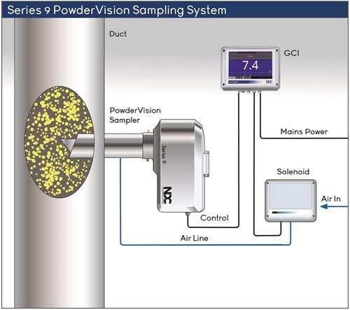 Powdervision sampling system